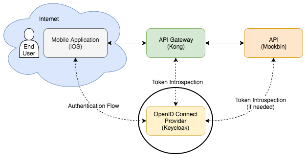 Securing APIs with Kong and Keycloak - Part 1