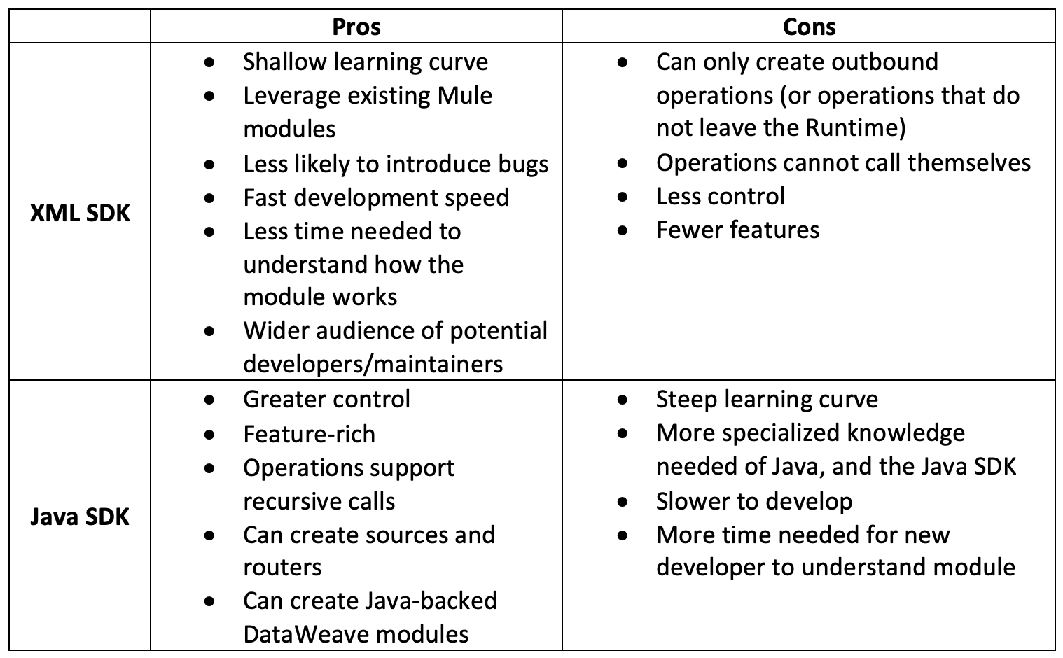 xml-java-pros-cons-table